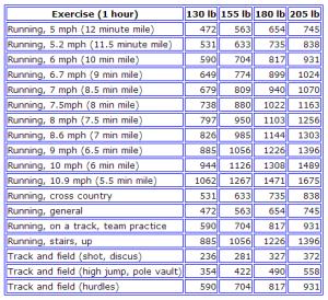 Running calories